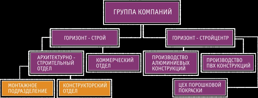 Структура компании Горизонт-Строй